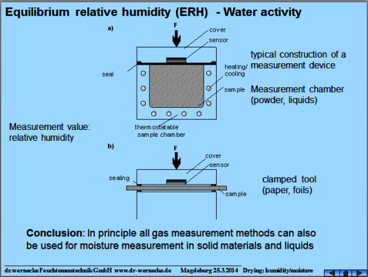 The equilibrium moisture od water activity gives a very good indication concerning the durability of foodstuff